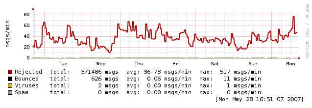 Webhosting mailgraph.png (35.694 bytes)