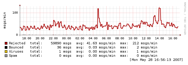 Webhosting mailgraph2.png (33.412 bytes)