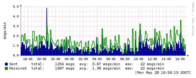 Webhosting mailgraph3.png (56.267 bytes)
